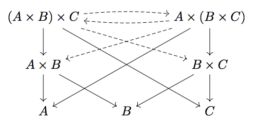 Diagram for associativity